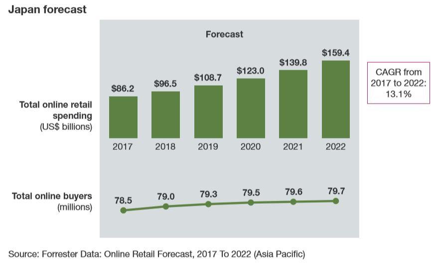 超详细分析亚太地区电子商务市场的现状与趋势,含白皮书下载!