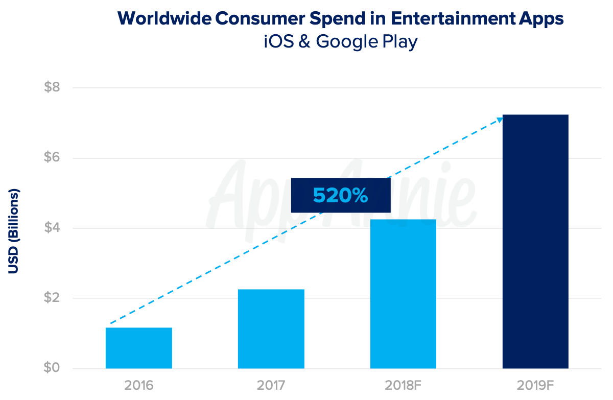 游戏应用商店发展下一个十年:2019年四大移动业务预测