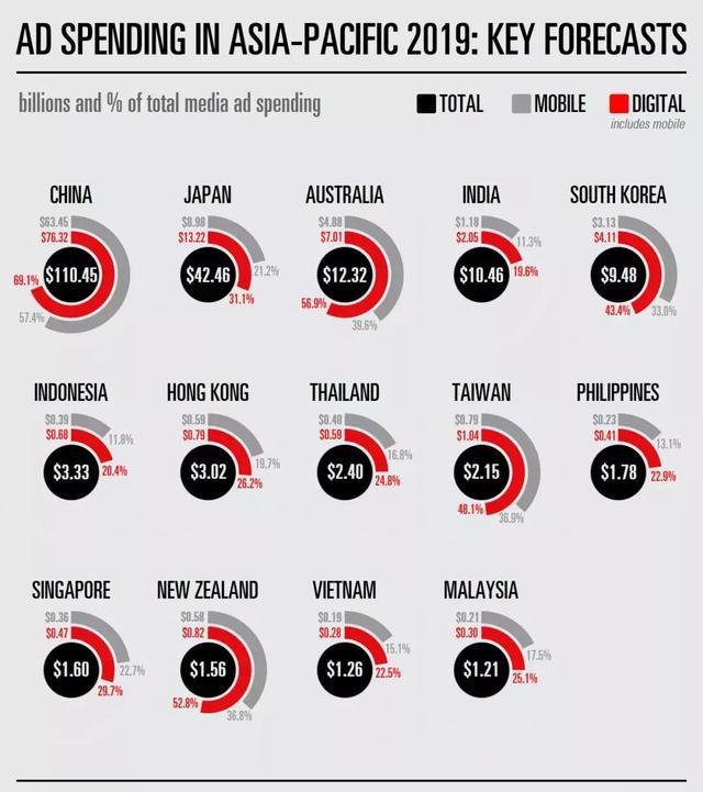 数据 | eMarketer:2019东南亚各国媒体广告支出预测