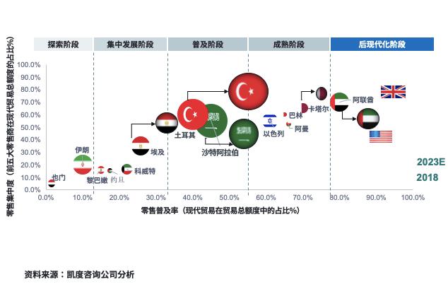 《《中东跨境电商市场白皮书》