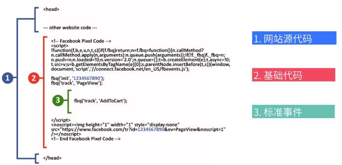 一篇秒懂Facebook广告转化追踪神器 Pixel(像素追踪)