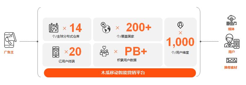 木瓜移动智能营销平台海量数据高效优化营销投放