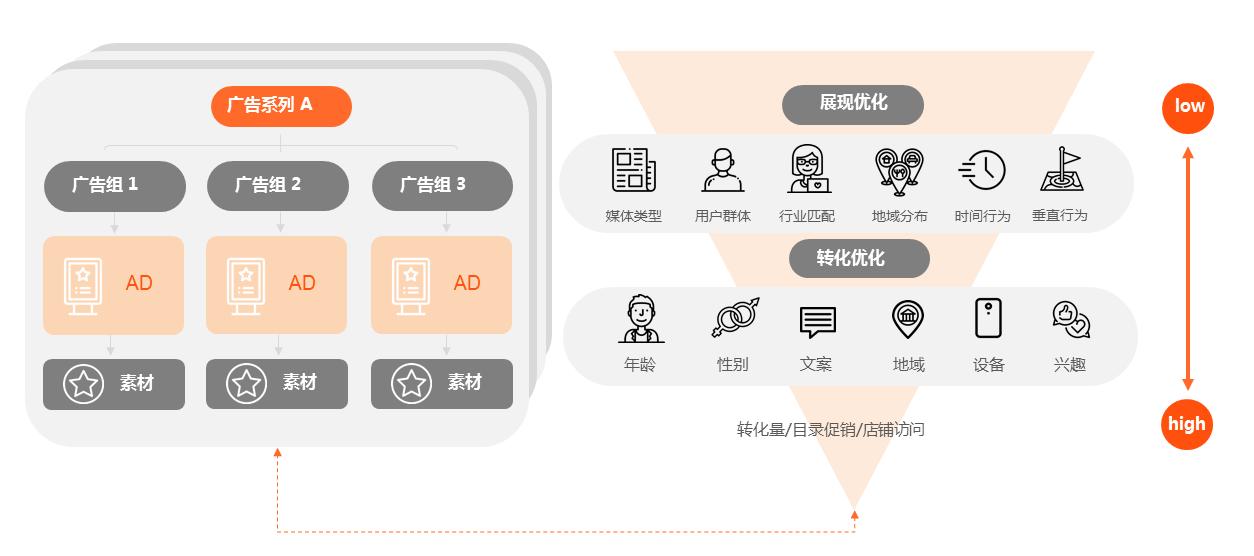 木瓜移动智能营销技术优势