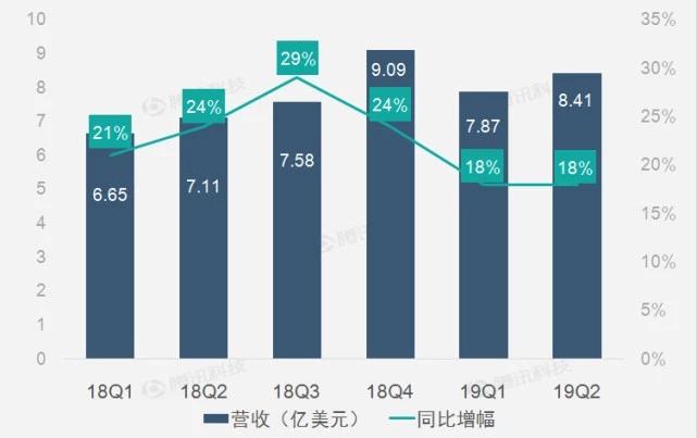 财报图解丨广告营收高速增长助Twitter二季营收增18%