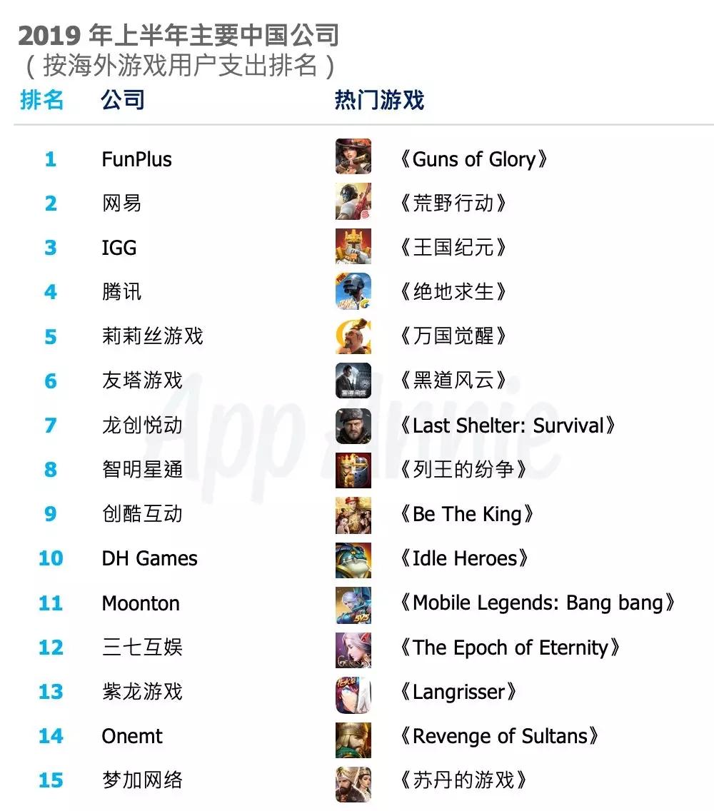 2019 年上半年中国移动游戏出海榜单