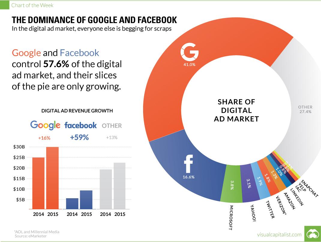 Google广告市场占有率