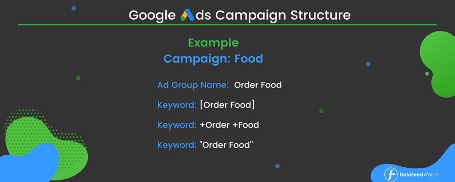 Google广告系列