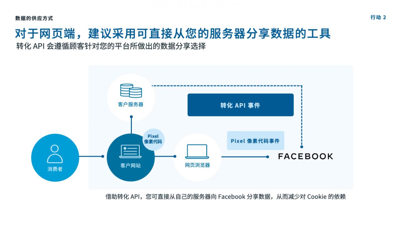 Facebook转化API