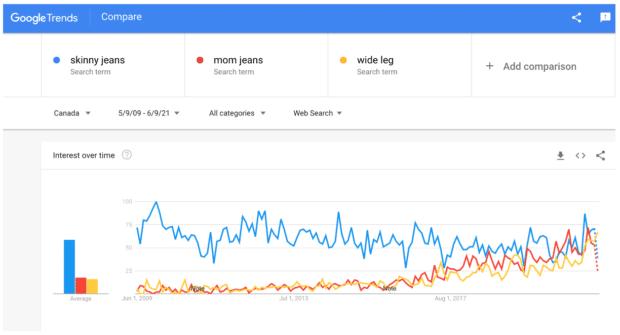 Google 趋势比较搜索词
